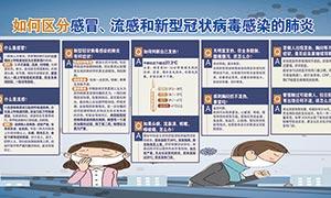 如何区分感冒和新型冠状病毒宣传展板