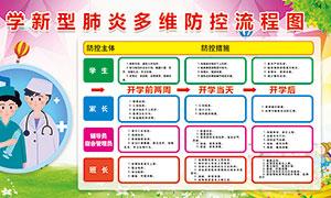校园新冠肺炎防控流程图宣传栏PSD素材