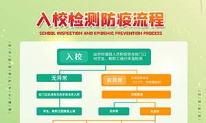 校园入校检测防疫流程海报设计PSD素材