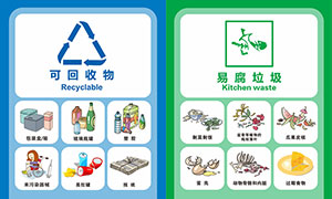 垃圾分類圖解標識設計矢量素材