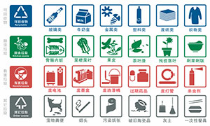 垃圾分類詳細分類指引標識設計矢量素材